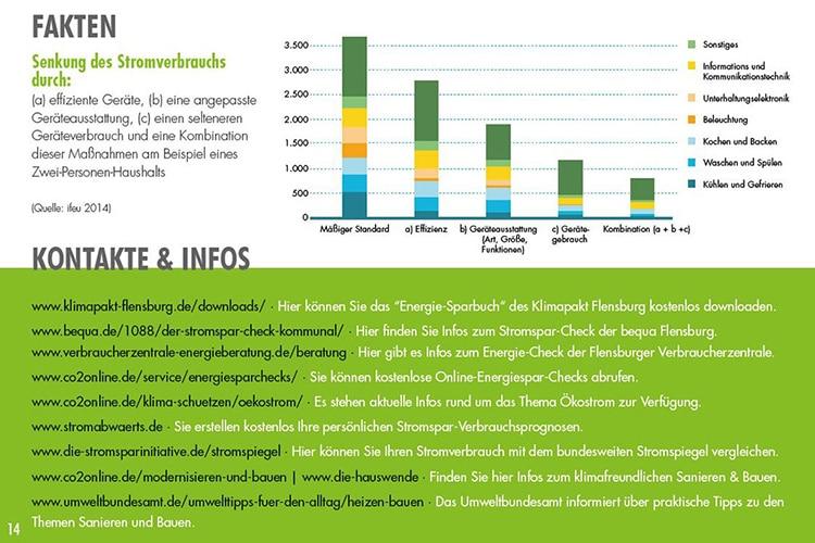 Klimapakt Flensburg Fakten